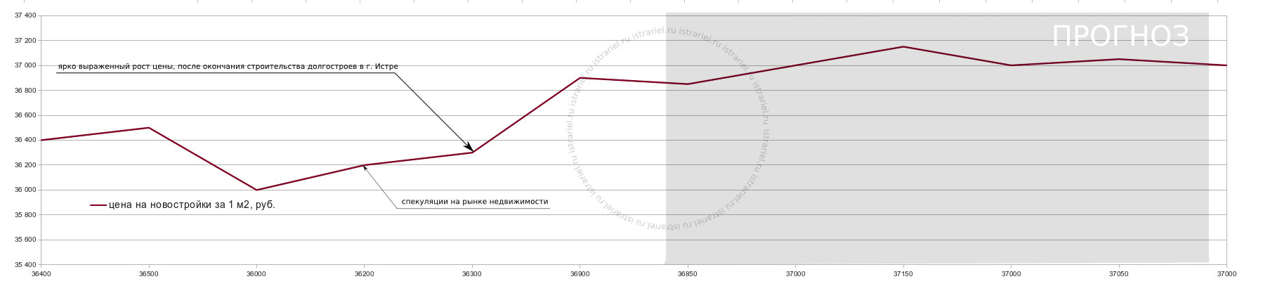 график спекуляций цен на недвижимости